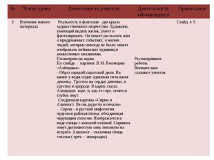№ Этапы урока Деятельность учителя Деятельность обучающихся Примечание 3 Изуч