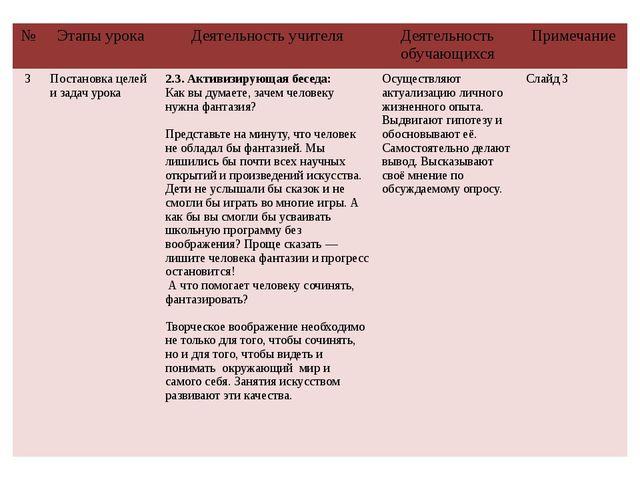 № Этапы урока Деятельность учителя Деятельность обучающихся Примечание 3 Пост...