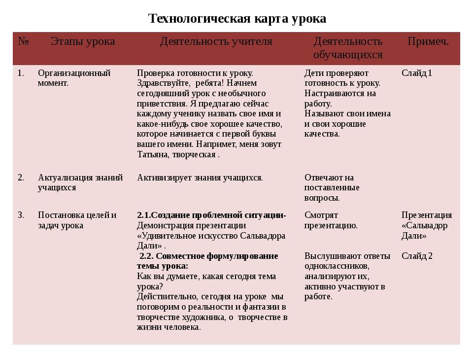 Технологическая карта урока № Этапы урока Деятельность учителя Деятельность...