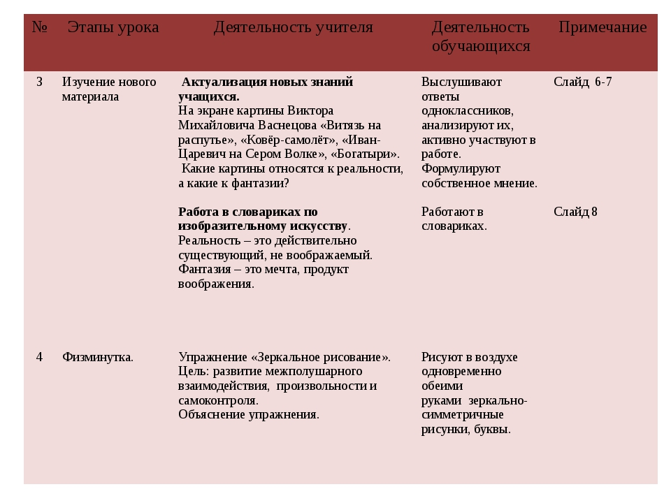 № Этапы урока Деятельность учителя Деятельность обучающихся Примечание 3 Изуч...