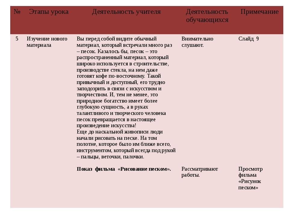 № Этапы урока Деятельность учителя Деятельность обучающихся Примечание 5 Изуч...