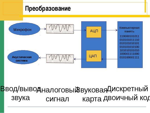 Преобразование Ввод/вывод звука Аналоговый сигнал Звуковая карта Дискретный д...
