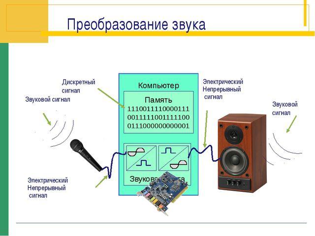 Звуковой сигнал Дискретный сигнал Электрический Непрерывный сигнал Электричес...