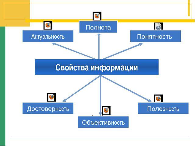 Свойства информации Актуальность Полнота Полезность Понятность Достоверность...
