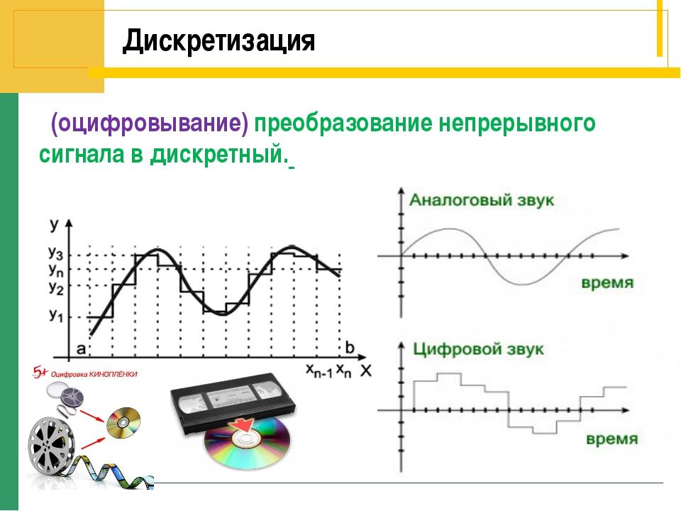 Дискретизация (оцифровывание) преобразование непрерывного сигнала в дискретный.