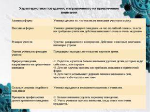 Характеристики поведения, направленного на привлечение внимания Активная форм