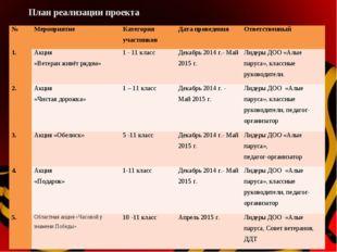 План реализации проекта №МероприятиеКатегория участниковДата проведенияОт