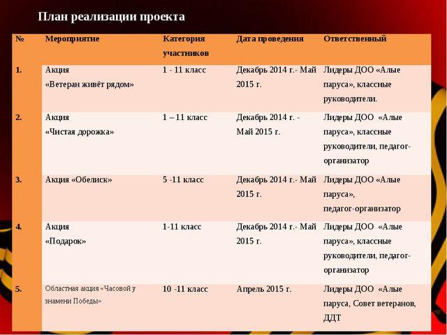 План реализации проекта №МероприятиеКатегория участниковДата проведенияОт...
