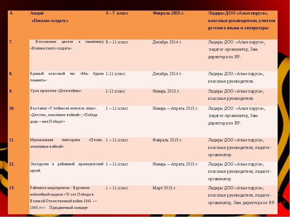 6.Акция «Письмо солдату»3 – 7 классФевраль 2015 г.Лидеры ДОО «Алые парус...