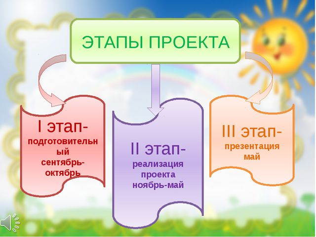 ЭТАПЫ ПРОЕКТА I этап-подготовительный сентябрь-октябрь II этап-реализация про...