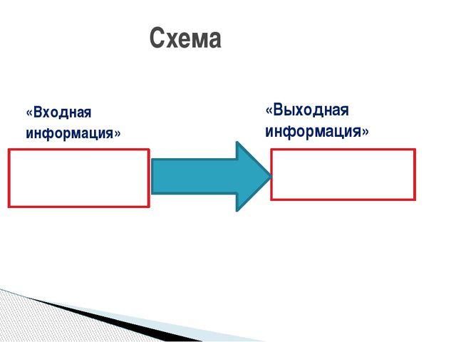 «Входная информация» Схема «Выходная информация»
