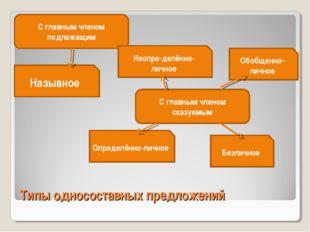 Типы односоставных предложений С главным членом подлежащим С главным членом с