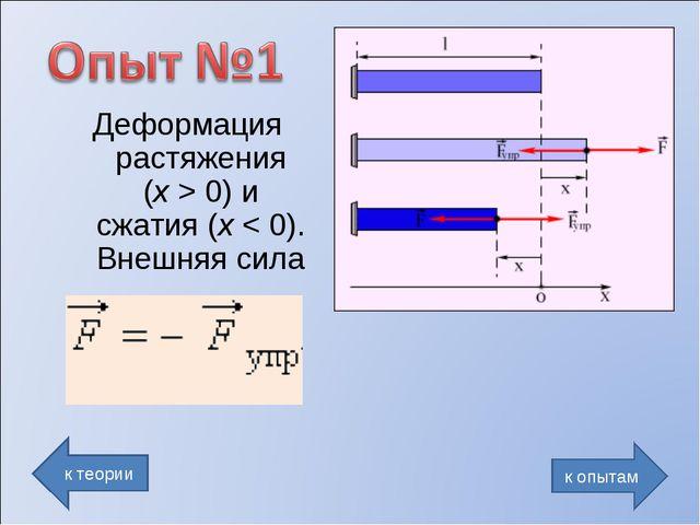 Деформация растяжения (x>0) и сжатия (x
