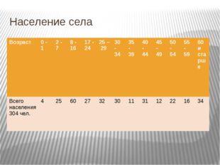 Население села Возраст 0 - 1 2 - 7 8 - 16 17 - 24 25 – 29 30 - 34 35 - 39 40