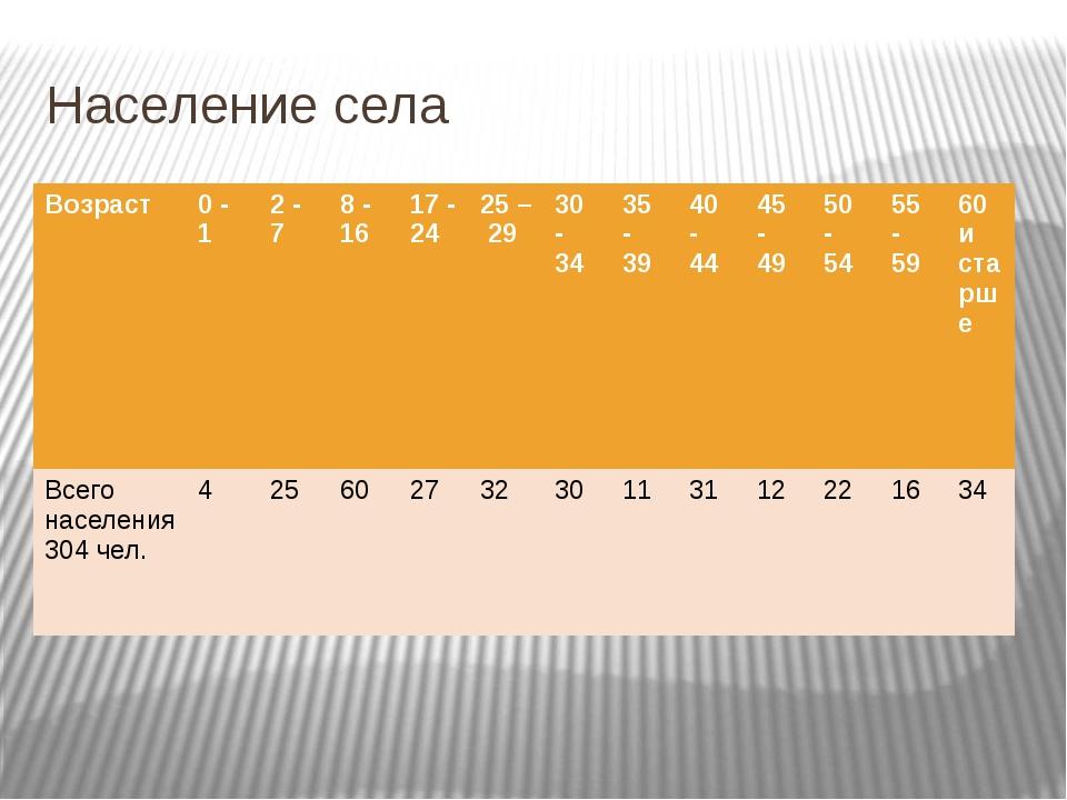 Население села Возраст 0 - 1 2 - 7 8 - 16 17 - 24 25 – 29 30 - 34 35 - 39 40...