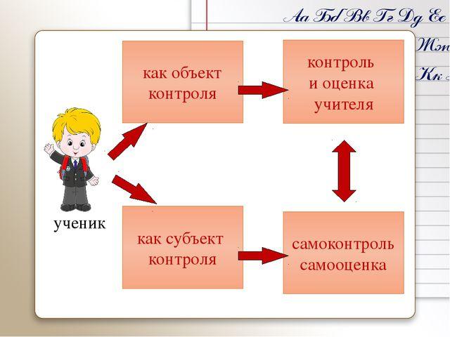 ученик как объект контроля контроль и оценка учителя как субъект контроля са...