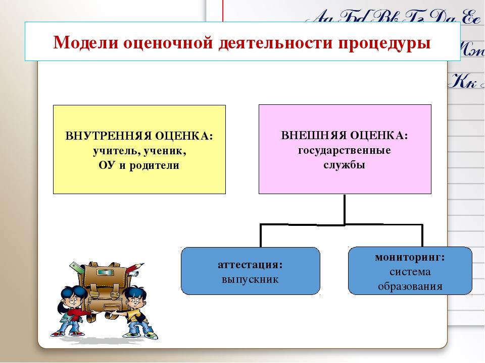 Модели оценочной деятельности процедуры ВНУТРЕННЯЯ ОЦЕНКА: учитель, ученик,...