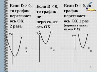 * Если D > 0, то график пересекает ось ОХ 2 раза Если D < 0, то график не пер