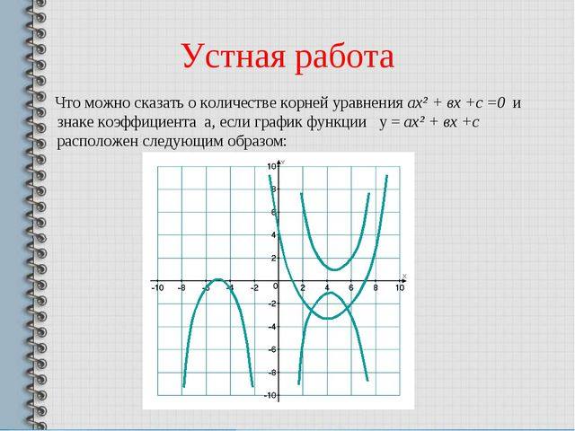 Устная работа Что можно сказать о количестве корней уравнения ах² + вх +с =0...
