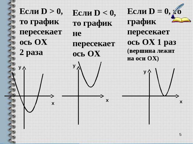 * Если D > 0, то график пересекает ось ОХ 2 раза Если D < 0, то график не пер...