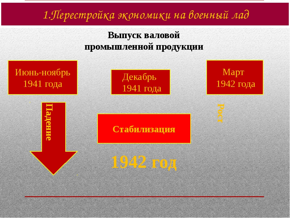 1.Перестройка экономики на военный лад Выпуск валовой промышленной продукции...