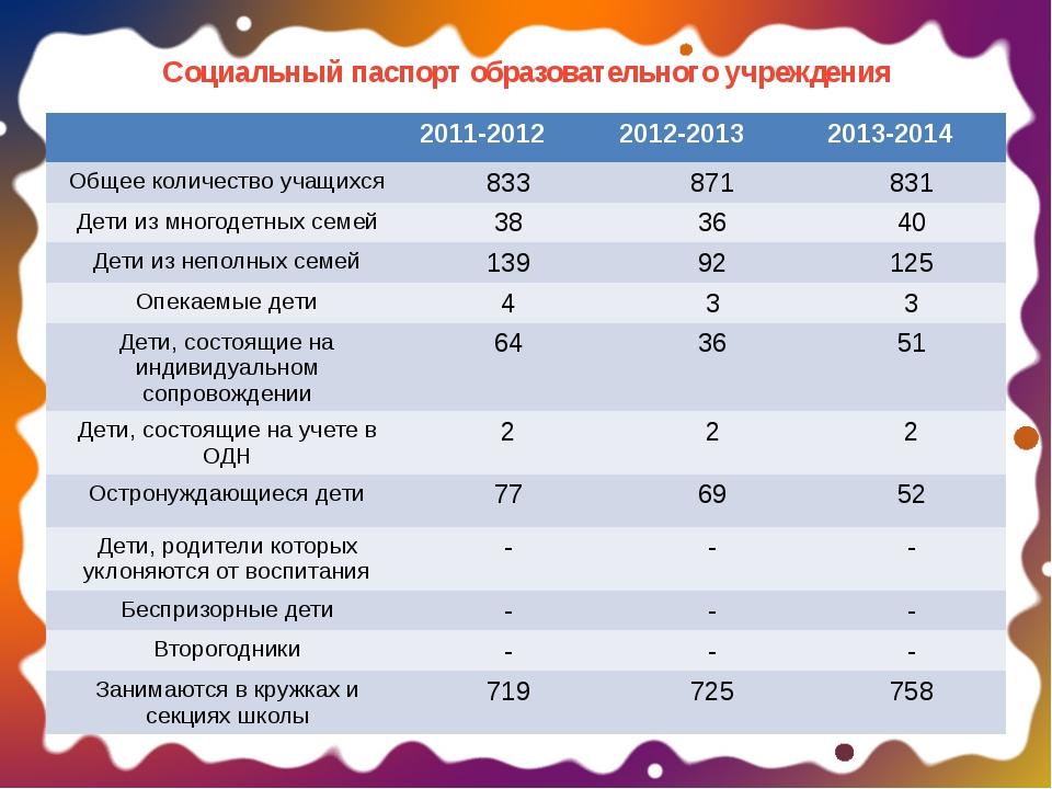 Социальный паспорт образовательного учреждения 2011-2012 2012-2013 2013-2014...
