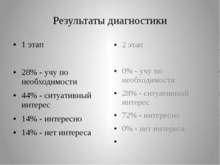 Результаты диагностики 1 этап 28% - учу по необходимости 44% - ситуативный ин