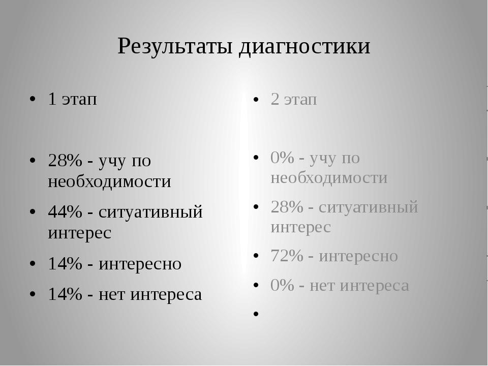 Результаты диагностики 1 этап 28% - учу по необходимости 44% - ситуативный ин...