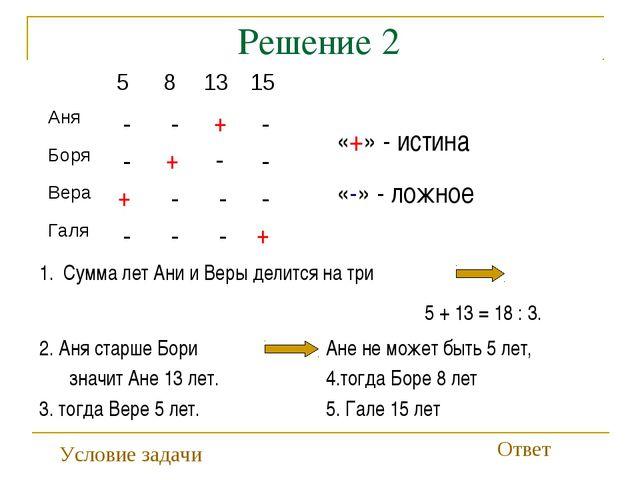 Решение 2 «+» - истина «-» - ложное + + + + - - - - - - - - - - - - Сумма ле...