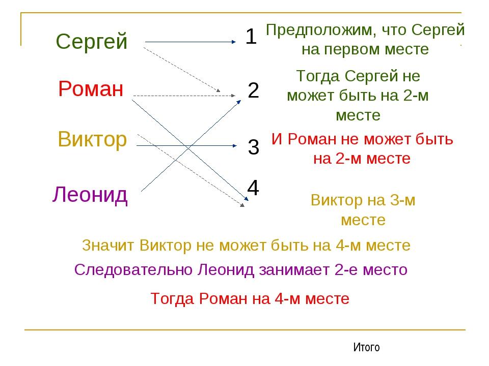 Сергей Роман Виктор Леонид 1 2 3 4 Предположим, что Сергей на первом месте То...