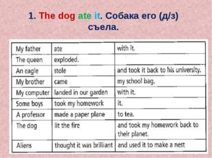 1. The dog ate it. Собака его (д/з) съела.
