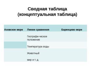 Сводная таблица (концептуальная таблица) Азовское море Линии сравнения Баре