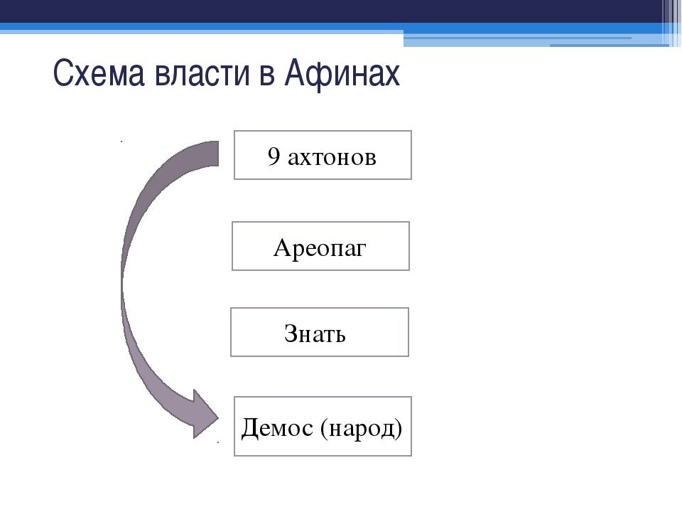 Схема власти в Афинах Демос (народ) Ареопаг 9 ахтонов Знать