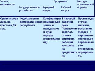 Ориентировались на крестьян,65 тыс.Федеративная демократическая республикаК