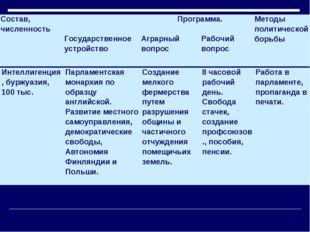 Состав, численность Программа.Методы политической борьбы Государственное ус