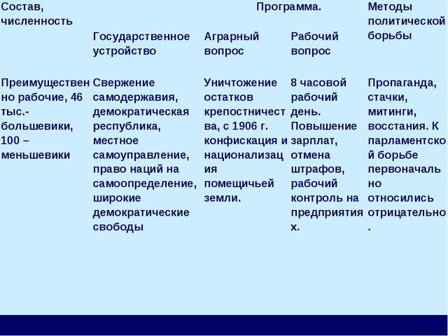 Состав, численность Программа.Методы политической борьбы Государственное у...