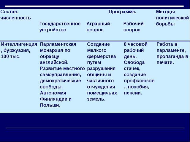 Состав, численность Программа.Методы политической борьбы Государственное ус...