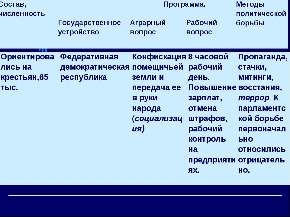 Ориентировались на крестьян,65 тыс.Федеративная демократическая республикаК...