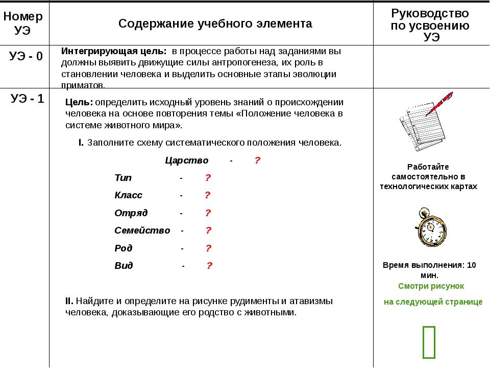 Номер УЭ Содержание учебного элемента Руководство по усвоению УЭ УЭ - 0 Инте...