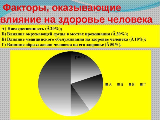 Факторы, оказывающие влияние на здоровье человека А) Наследственность (≈ 20%...