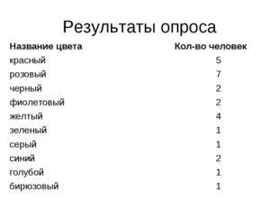 Результаты опроса Название цветаКол-во человек красный5 розовый7 черный2