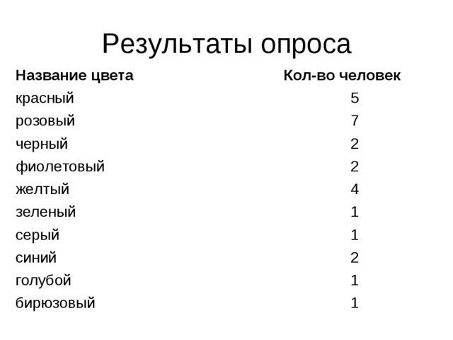 Результаты опроса Название цветаКол-во человек красный5 розовый7 черный2...