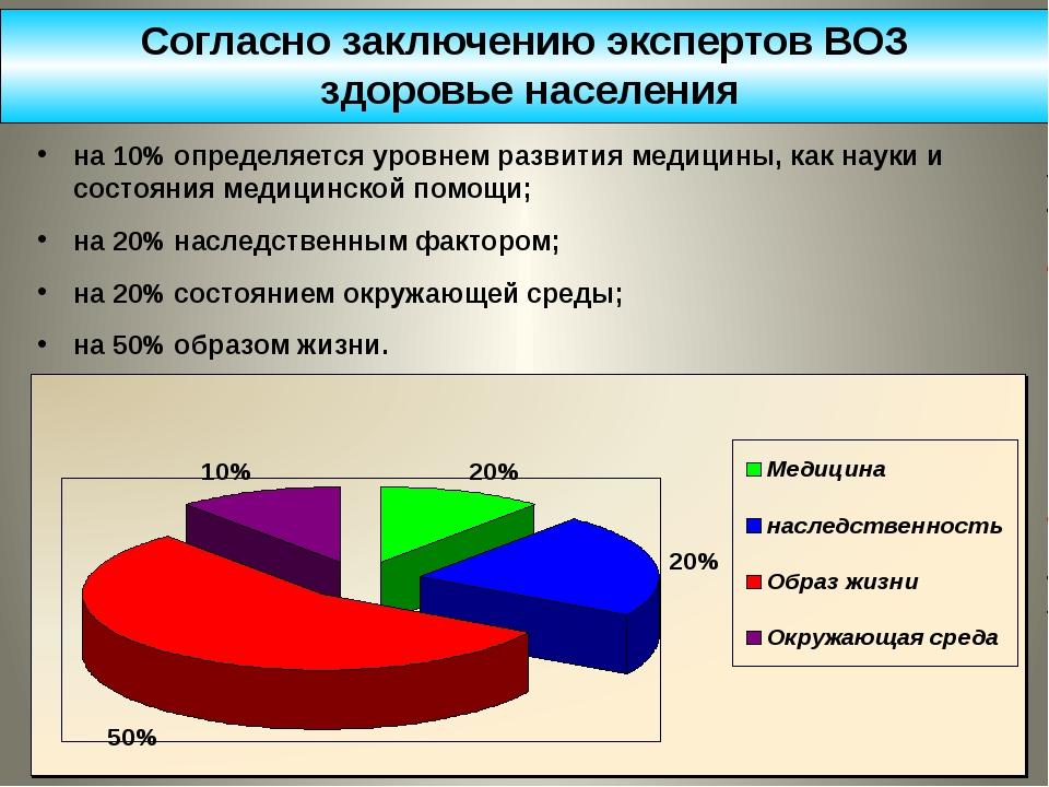 От чего зависит здоровье населения? на 10% определяется уровнем развития меди...