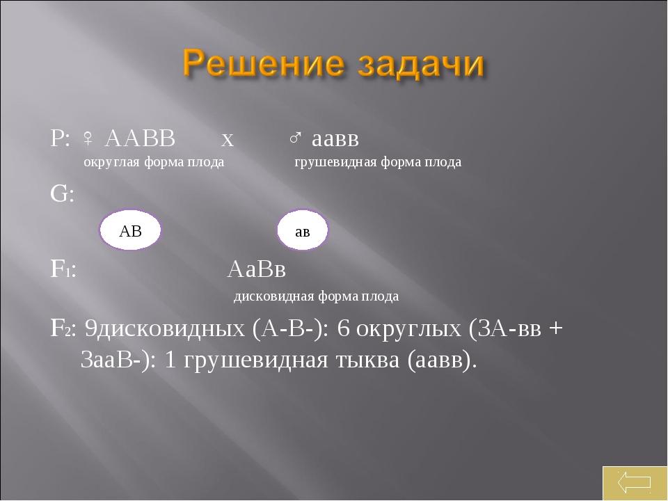 Р: ♀ ААВВ х ♂ аавв округлая форма плода грушевидная форма плода G: F1: АаВв д...