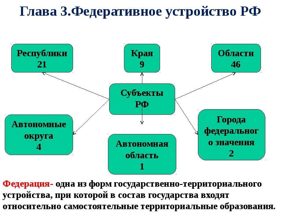 Глава 3.Федеративное устройство РФ Края 9 Республики 21 Области 46 Автономные...