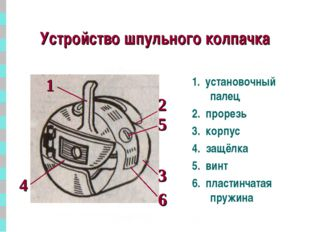 * Устройство шпульного колпачка 1. установочный палец 2. прорезь 3. корпус 4.
