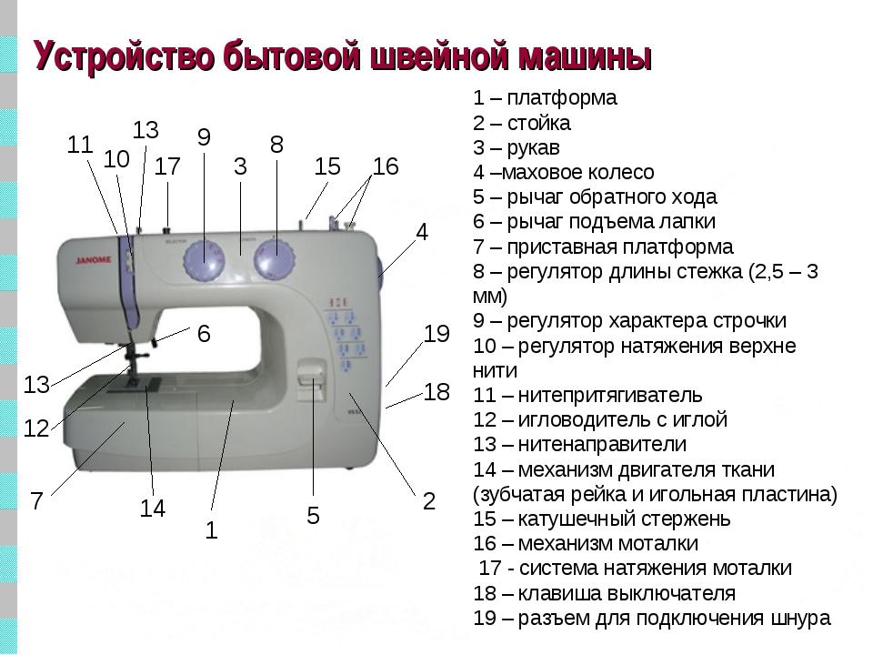Устройство бытовой швейной машины 1 – платформа 2 – стойка 3 – рукав 4 –махов...