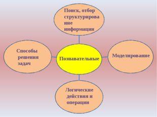 Познавательные Моделирование Логические действия и операции Способы решения