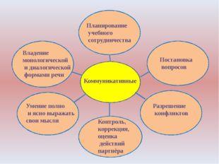 Коммуникативные Планирование учебного сотрудничества Постановка вопросов Раз