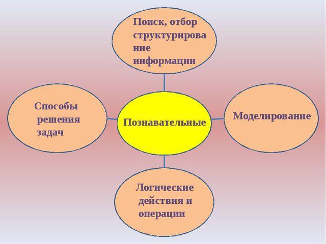 Познавательные Моделирование Логические действия и операции Способы решения...